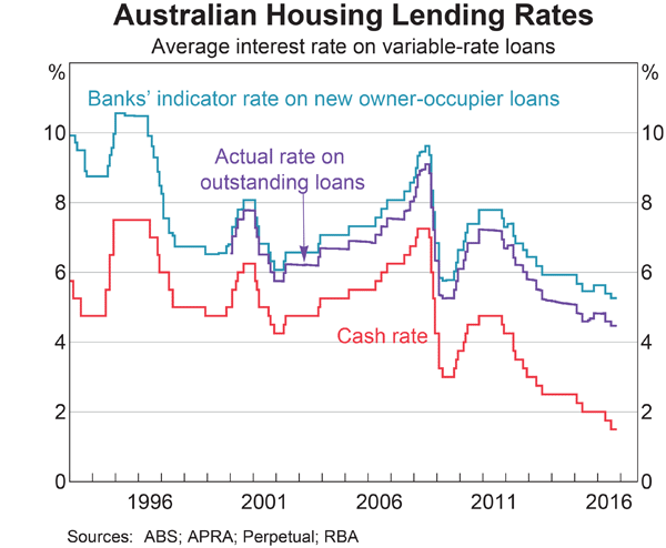 Australian Mortgage Rates